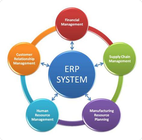 Research papers on erp implementation